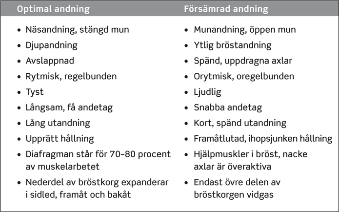 optimal-forsamrad-andning-695w434h